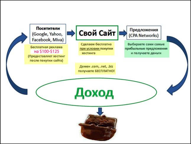 Схема заработка в сети